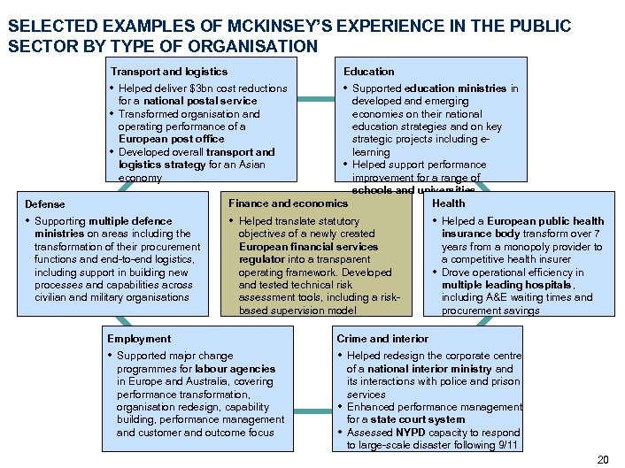 SELECTED EXAMPLES OF MCKINSEY'S EXPERIENCE IN THE PUBLIC SECTOR BY TYPE OF ORGANISATION Transport