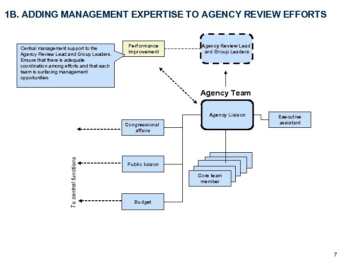 1 B. ADDING MANAGEMENT EXPERTISE TO AGENCY REVIEW EFFORTS Central management support to the