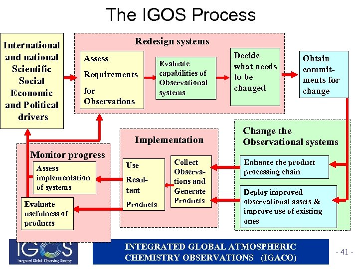 The IGOS Process International and national Scientific Social Economic and Political drivers Redesign systems