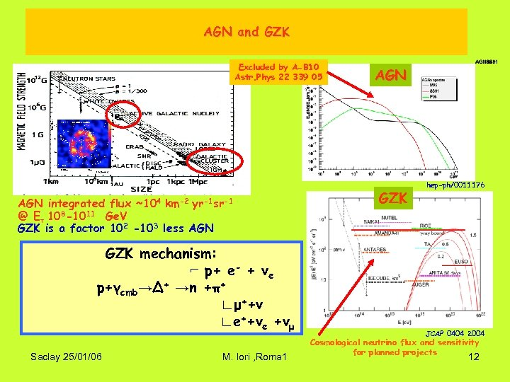 AGN and GZK Excluded by A-B 10 Astr. Phys 22 339 05 AGN integrated