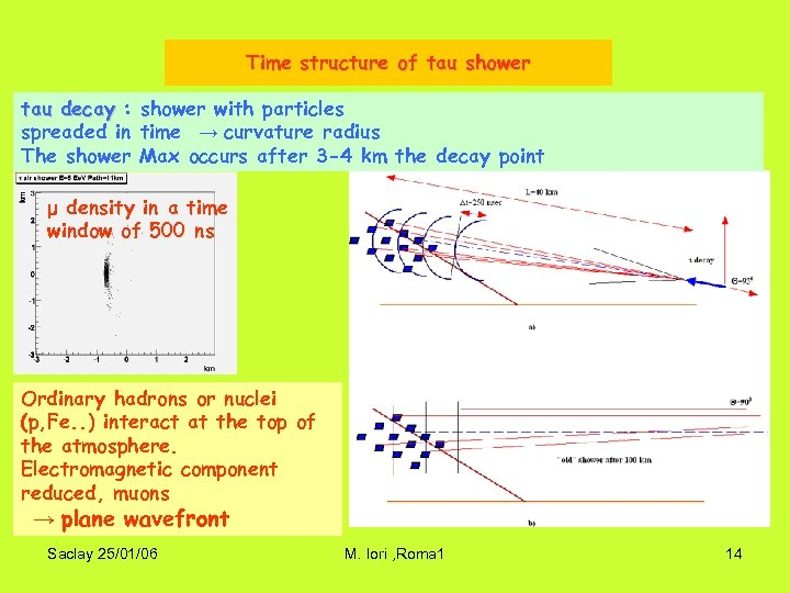Time structure of tau shower tau decay : shower with particles spreaded in time