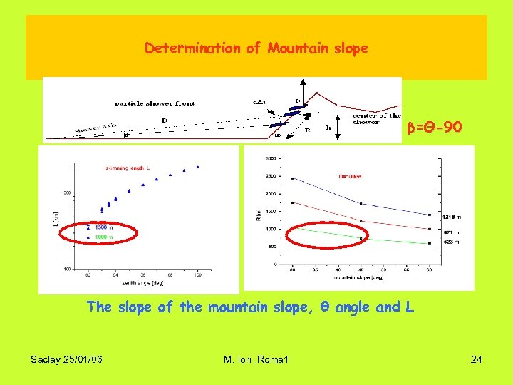Determination of Mountain slope β=Θ-90 The slope of the mountain slope, θ angle and
