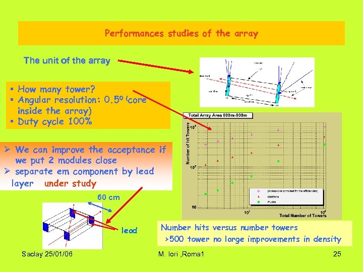 Performances studies of the array The unit of the array § How many tower?