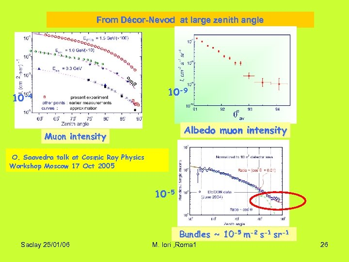 From Décor-Nevod at large zenith angle 10 -9 10 -4 Albedo muon intensity Muon