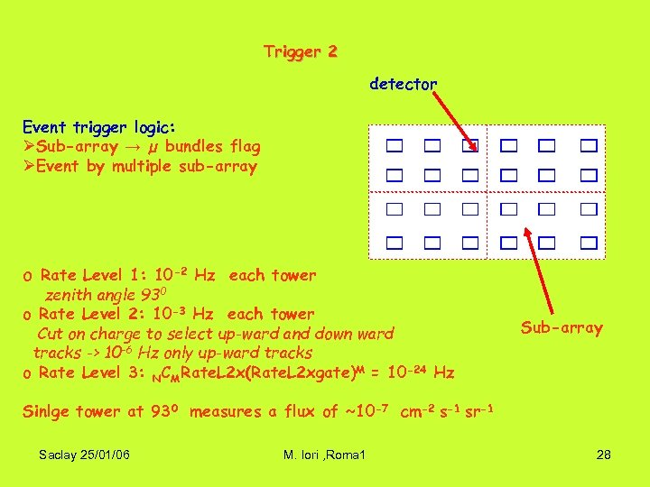 Trigger 2 detector Event trigger logic: ØSub-array → µ bundles flag ØEvent by multiple