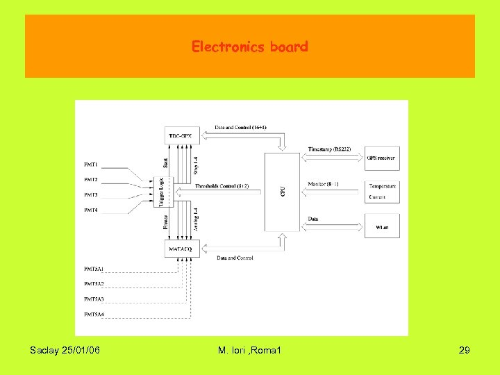Electronics board Saclay 25/01/06 M. Iori , Roma 1 29