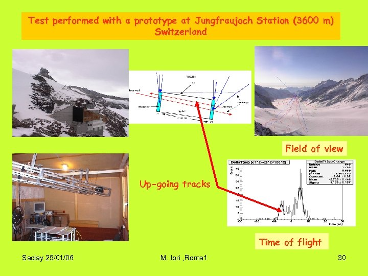 Test performed with a prototype at Jungfraujoch Station (3600 m) Switzerland Field of view