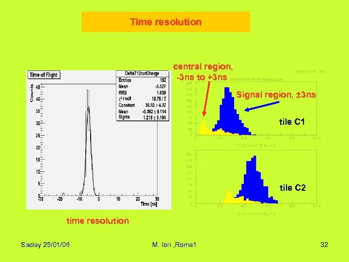 Time resolution central region, -3 ns to +3 ns Signal region, ± 3 ns