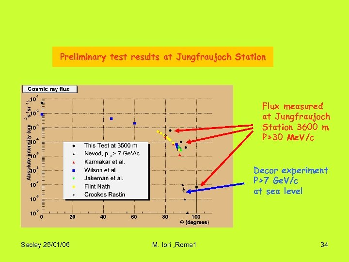 Preliminary test results at Jungfraujoch Station Flux measured at Jungfraujoch Station 3600 m P>30