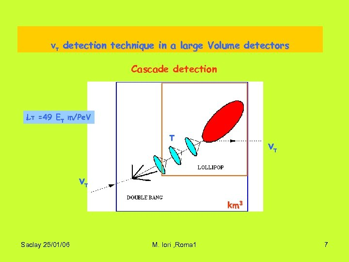 ντ detection technique in a large Volume detectors Cascade detection Lτ =49 Eτ m/Pe.