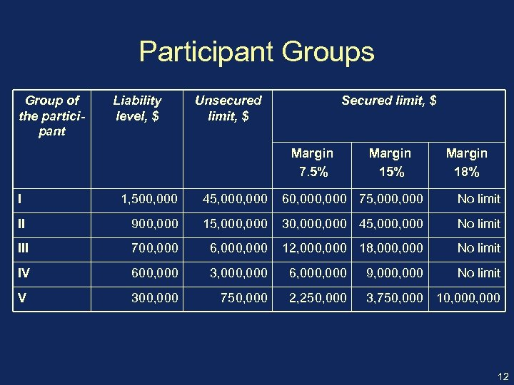Participant Groups Group of the participant Liability level, $ Unsecured limit, $ Secured limit,