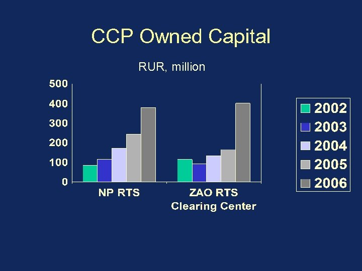 CCP Owned Capital RUR, million