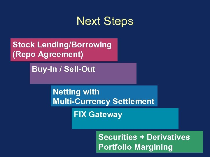 Next Steps Stock Lending/Borrowing (Repo Agreement) Buy-In / Sell-Out Netting with Multi-Currency Settlement FIX