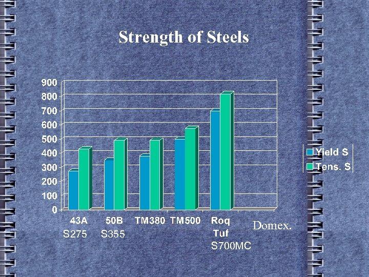 Strength of Steels S 275 Domex. S 355 S 700 MC