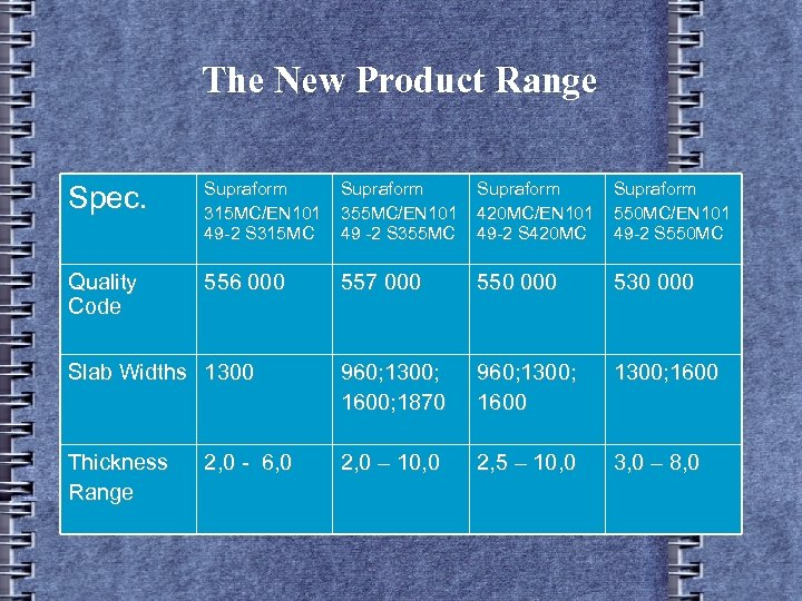 The New Product Range Spec. Supraform 315 MC/EN 101 49 -2 S 315 MC