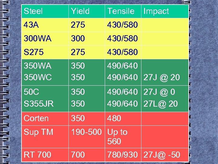 Steel Yield Tensile Impact 43 A 275 430/580 300 WA 300 430/580 S 275