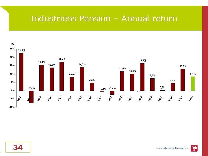 Industriens Pension – Annual return 34