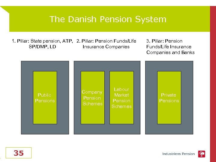 The Danish Pension System 1. Pillar: State pension, ATP, 2. Pillar: Pension Funds/Life SP/DMP,