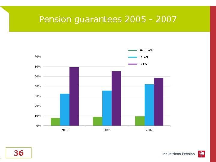Pension guarantees 2005 - 2007 None or 0 % 0– 4% >4% 36