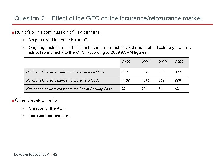 Question 2 – Effect of the GFC on the insurance/reinsurance market ■Run off or