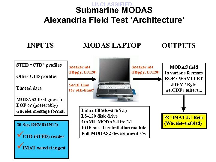 """UNCLASSIFIED Submarine MODAS Alexandria Field Test 'Architecture' INPUTS STED """"CTD"""" profiles Other CTD profiles"""
