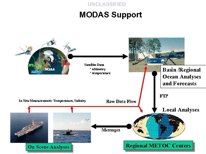 UNCLASSIFIED MODAS Support Satellite Data * altimetry * temperature Basin /Regional Ocean Analyses and