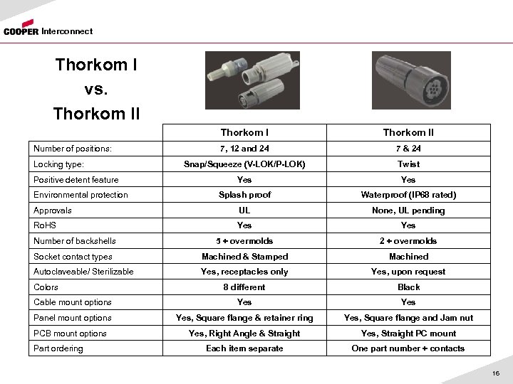 Interconnect Thorkom I vs. Thorkom II 7, 12 and 24 7 & 24 Snap/Squeeze