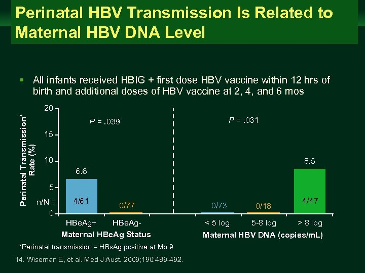 Perinatal HBV Transmission Is Related to Maternal HBV DNA Level Management of Chronic Hepatitis