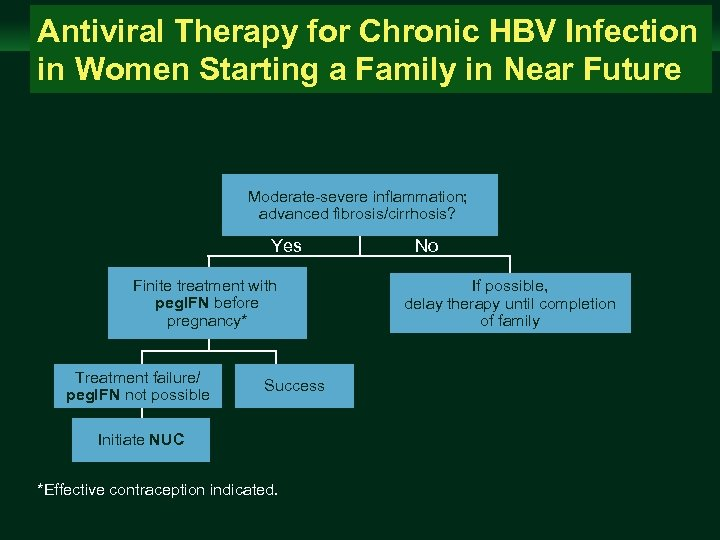Management of Chronic Hepatitis B Virus Infection in Women of Reproductive Age Antiviral Therapy