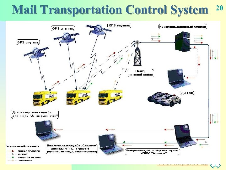 Mail Transportation Control System Перейти на первую страницу 20