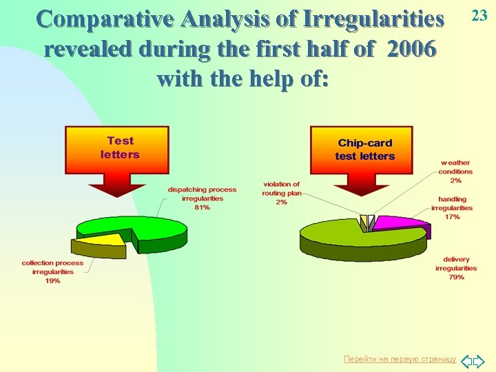 Comparative Analysis of Irregularities revealed during the first half of 2006 with the help