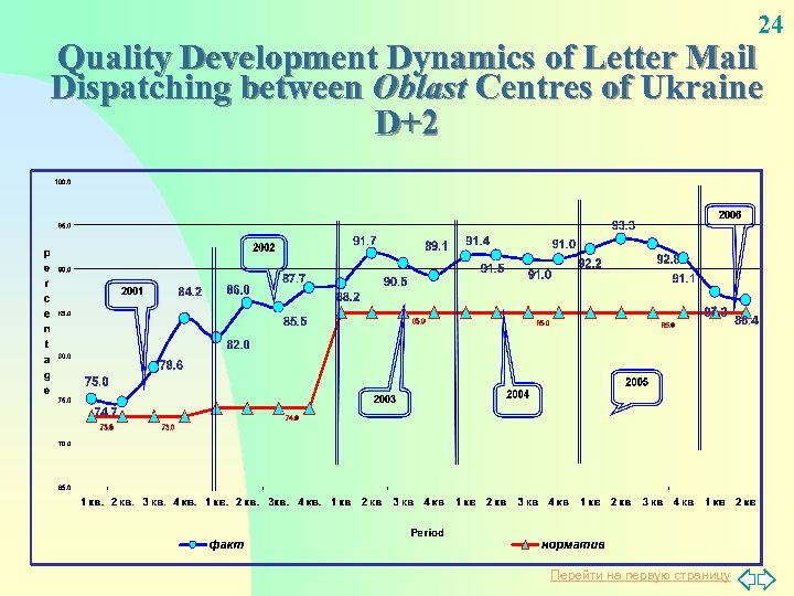24 Quality Development Dynamics of Letter Mail Dispatching between Oblast Centres of Ukraine D+2
