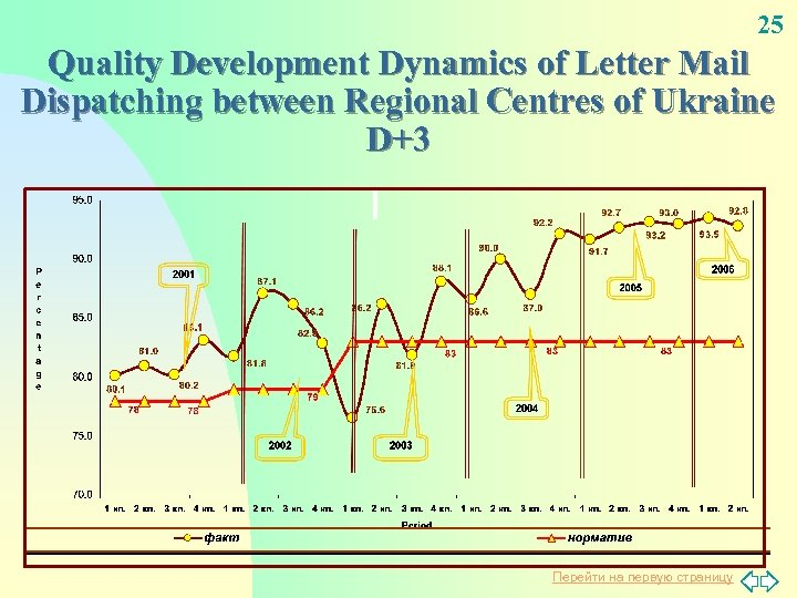 25 Quality Development Dynamics of Letter Mail Dispatching between Regional Centres of Ukraine D+3