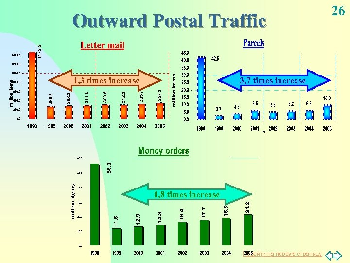 Outward Postal Traffic 1, 3 times increase 3, 7 times increase 1, 8 times
