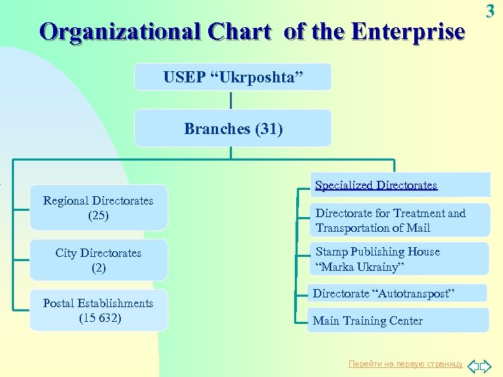 "Organizational Chart of the Enterprise USEP ""Ukrposhta"" Branches (31) Specialized Directorates Regional Directorates (25)"