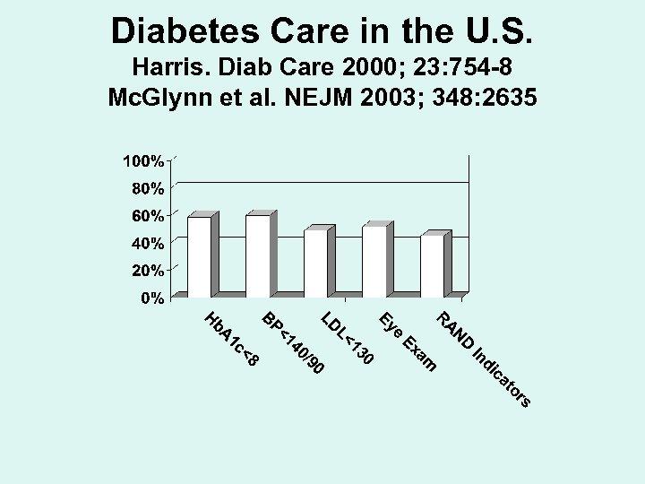 Diabetes Care in the U. S. Harris. Diab Care 2000; 23: 754 -8 Mc.