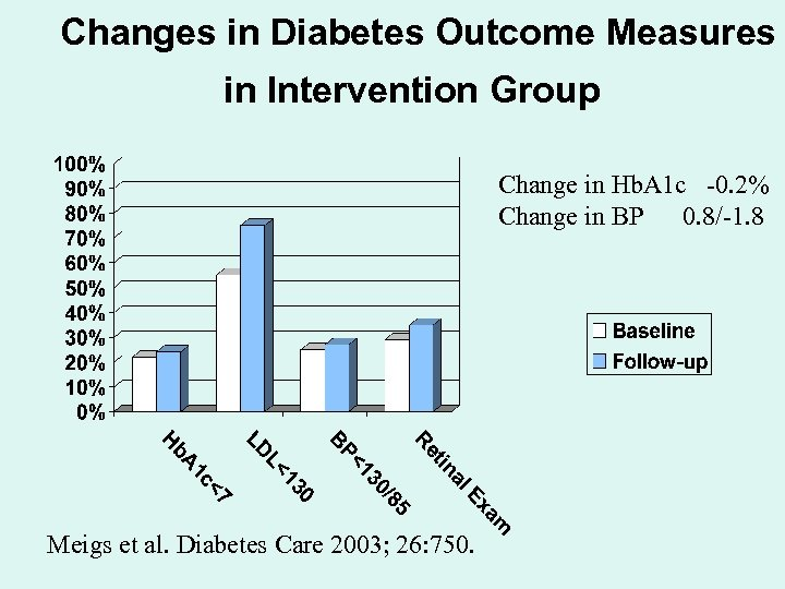 Changes in Diabetes Outcome Measures in Intervention Group Change in Hb. A 1 c