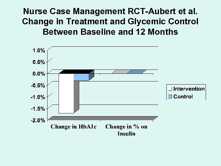 Nurse Case Management RCT-Aubert et al. Change in Treatment and Glycemic Control Between Baseline