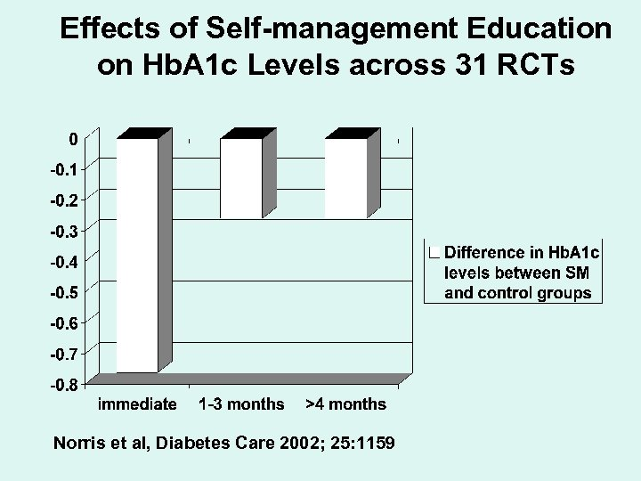 Effects of Self-management Education on Hb. A 1 c Levels across 31 RCTs Norris