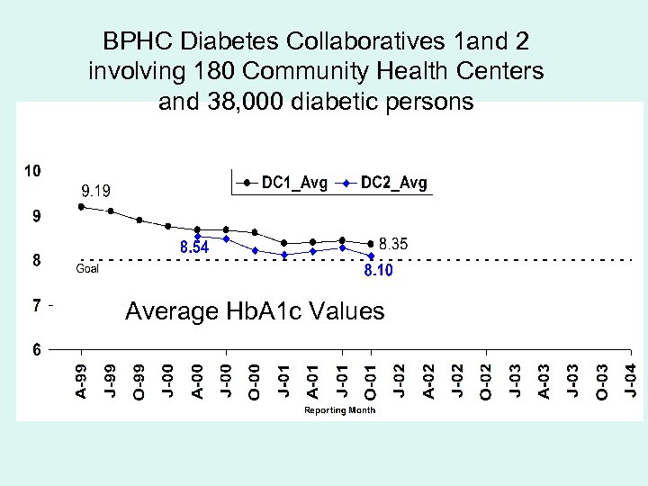 BPHC Diabetes Collaboratives 1 and 2 involving 180 Community Health Centers and 38, 000