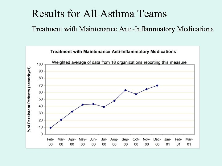 Results for All Asthma Teams Treatment with Maintenance Anti-Inflammatory Medications