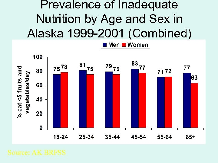 Prevalence of Inadequate Nutrition by Age and Sex in Alaska 1999 -2001 (Combined) Source: