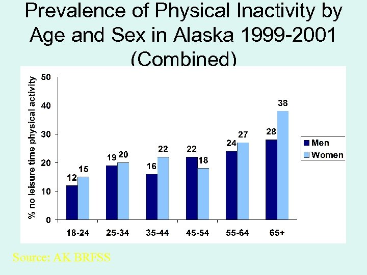 Prevalence of Physical Inactivity by Age and Sex in Alaska 1999 -2001 (Combined) Source: