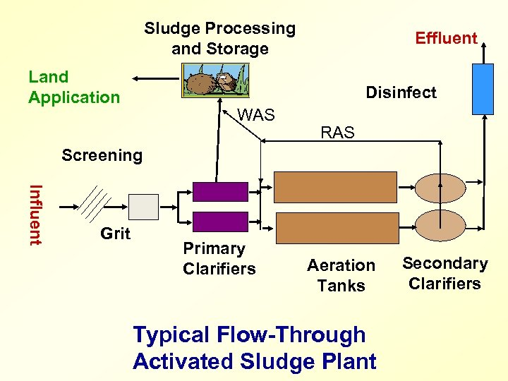 Sludge Processing and Storage Land Application Effluent Disinfect WAS RAS Screening Influent Grit Primary