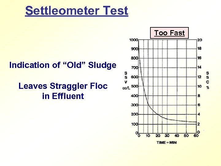 """Settleometer Test Too Fast Indication of """"Old"""" Sludge Leaves Straggler Floc in Effluent"""