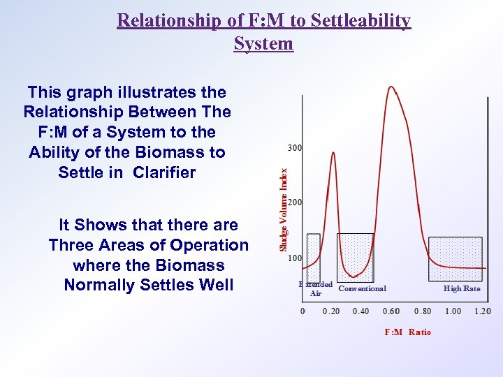 Relationship of F: M to Settleability System This graph illustrates the Relationship Between The
