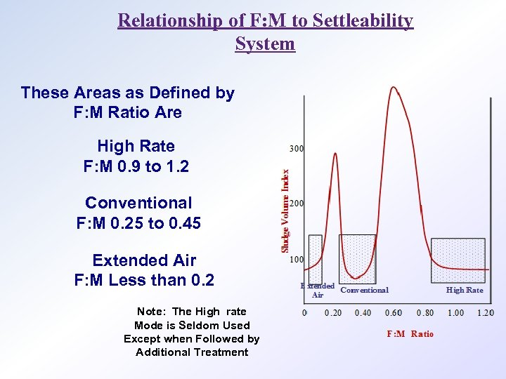 Relationship of F: M to Settleability System These Areas as Defined by F: M