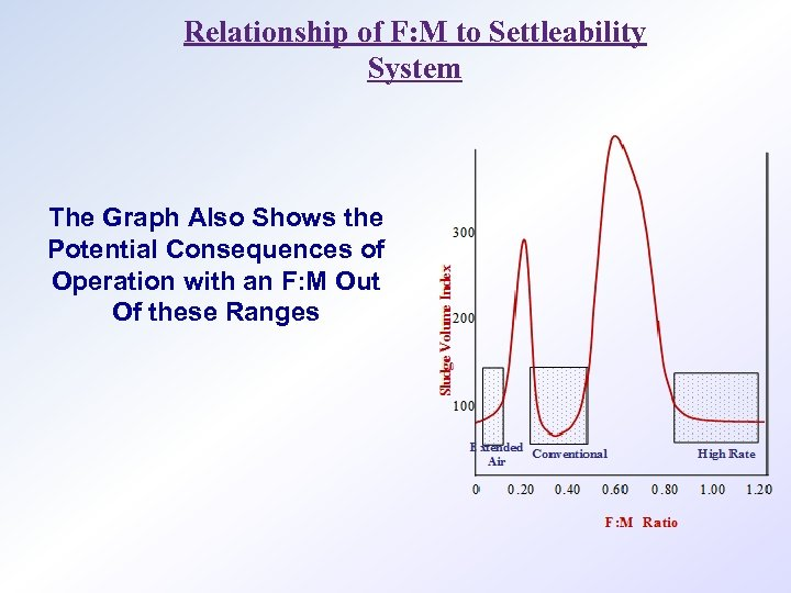 Relationship of F: M to Settleability System The Graph Also Shows the Potential Consequences