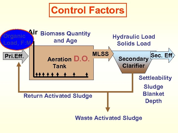 Control Factors Air Biomass Quantity Organic Load, F: M Pri. Eff. Hydraulic Load Solids