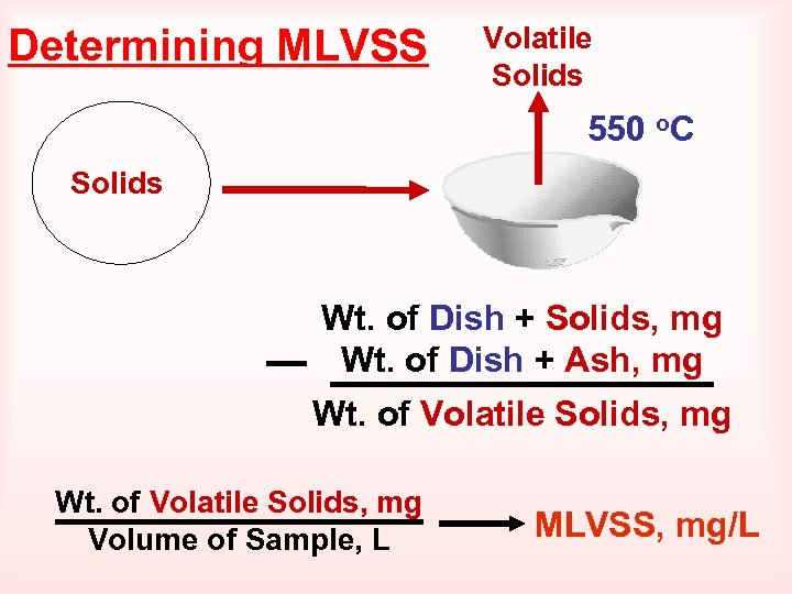 Determining MLVSS Volatile Solids 550 o. C Solids Wt. of Dish + Solids, mg